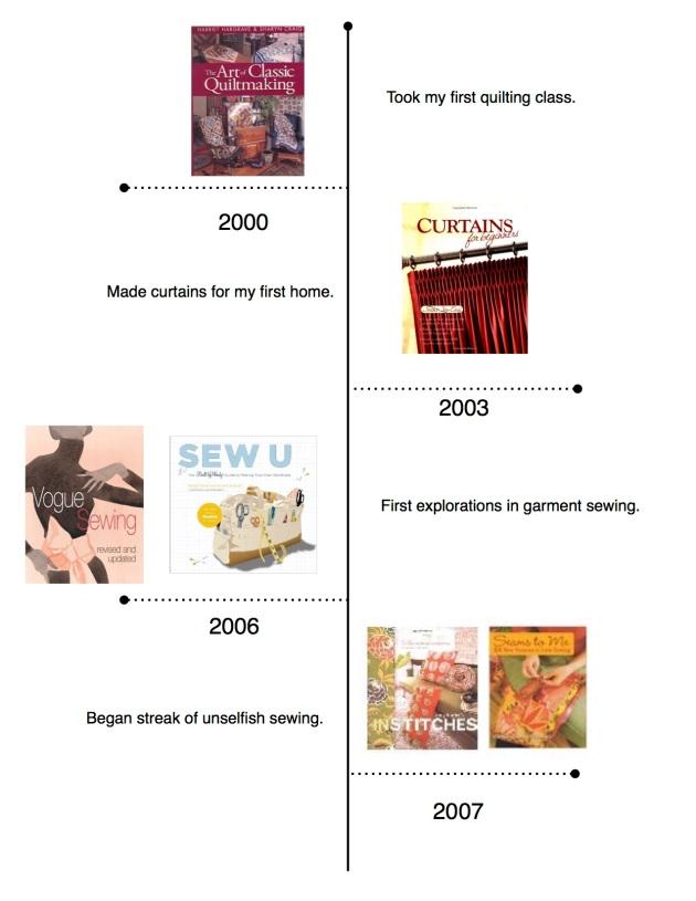 Skills by Books Timeline
