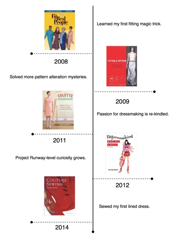 Sewing Skills Timeline