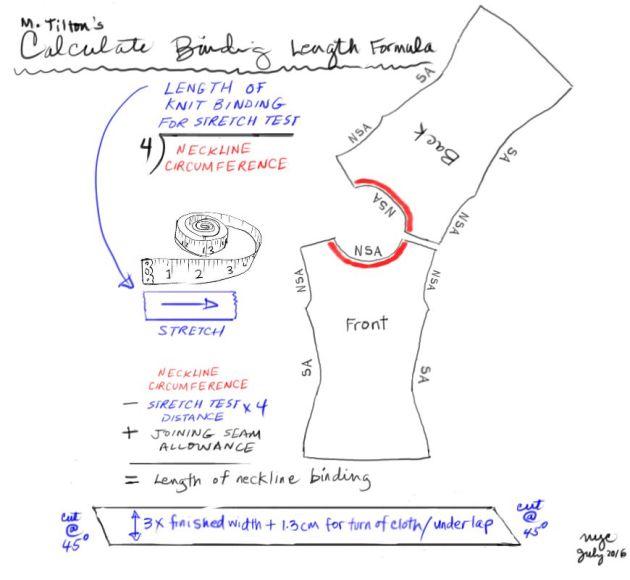 Formula for Calculating Knit Binding Length